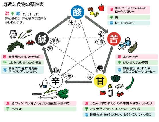 身近な食物の薬性表